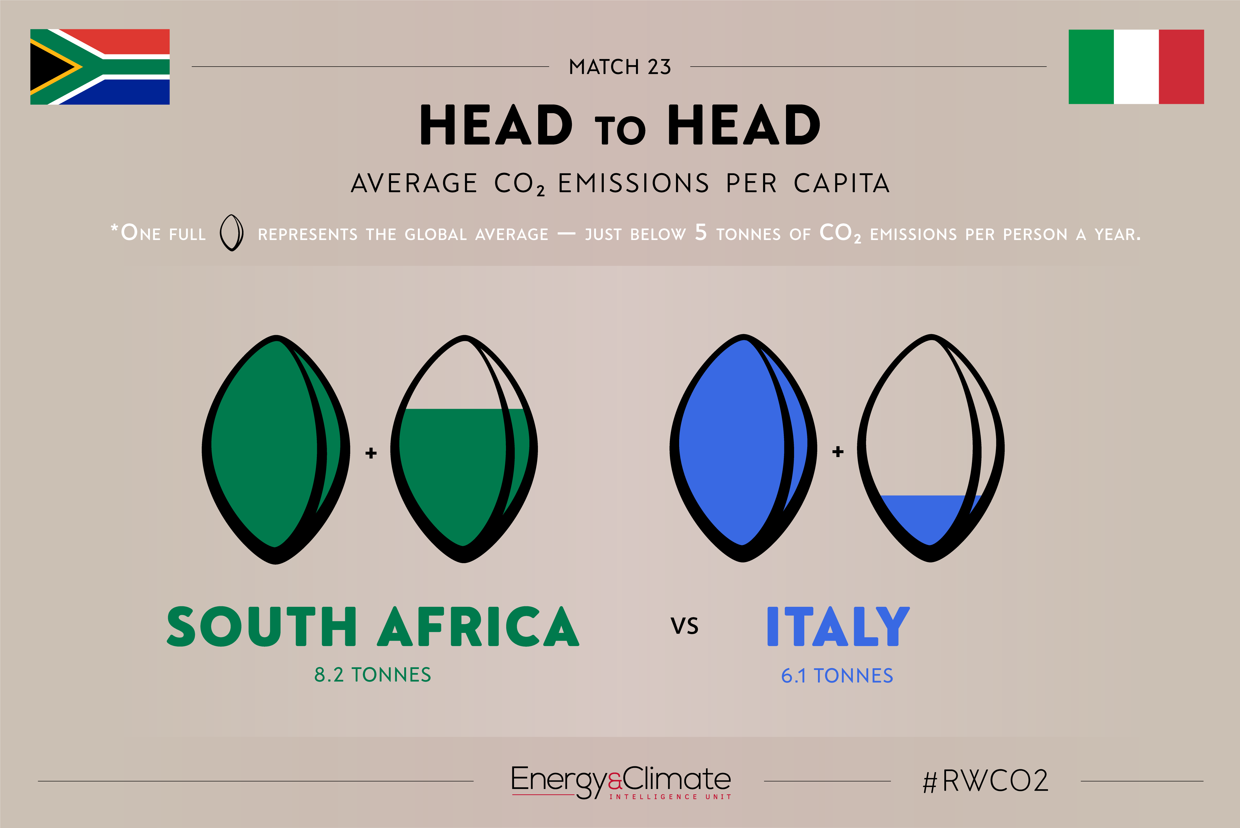 South Africa v Italy per capita emissions