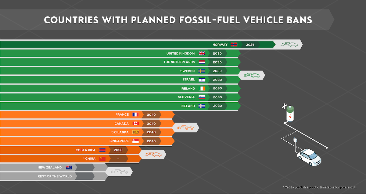 Fossil fuel-vehicle phase out rankings